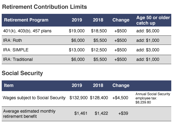 2019 Retirement and Social Security Contribution Limits