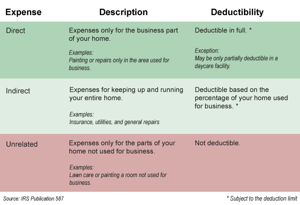 Table of deductible business expenses