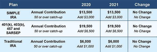 2021 Retirement Plan Limits Image