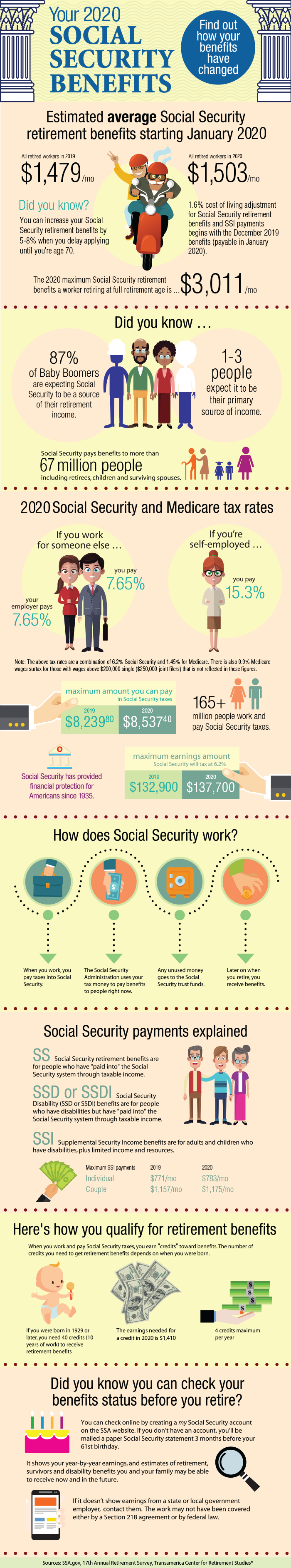 2020 Social Security Benefits image