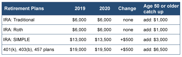 2020 Retirement Fund Limits image