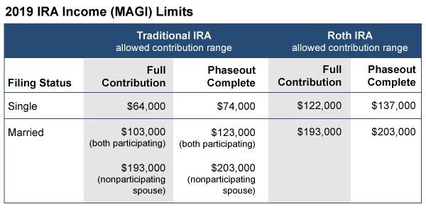 Chart showing 2019 IRA Income (MAGI) Limits