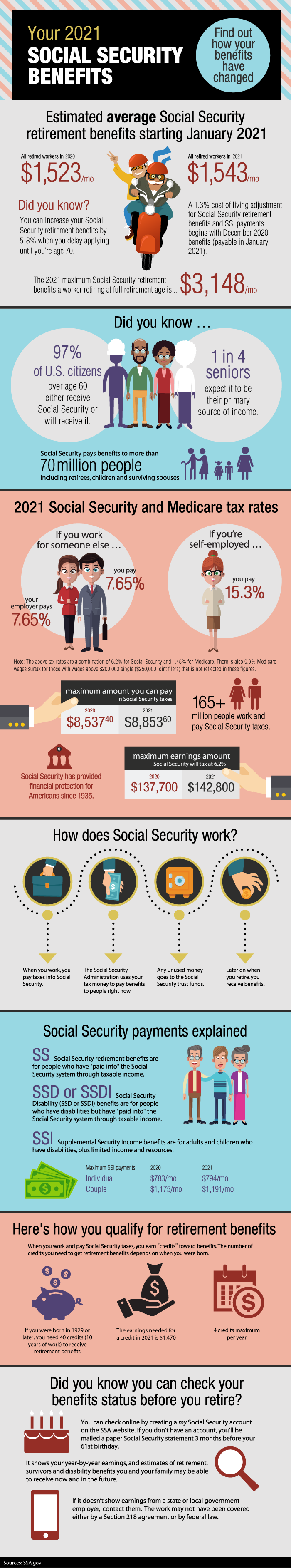 2021 Social Security Benefits image