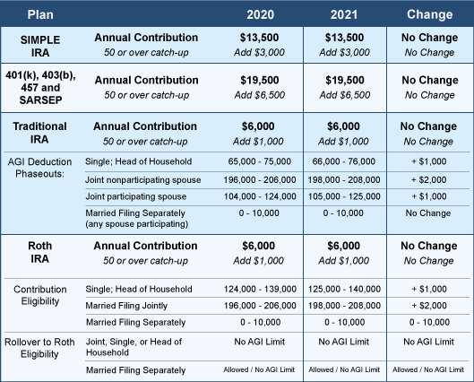 2021 Retirement Fund Limits image