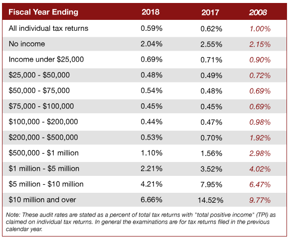 Audit rates for 2019