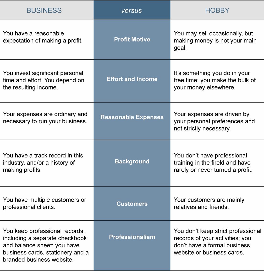 Business vs Hobby table