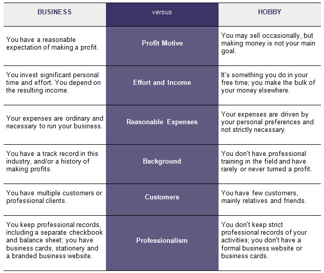 Business vs hobby table