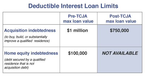Deductible Interest Loan Limits