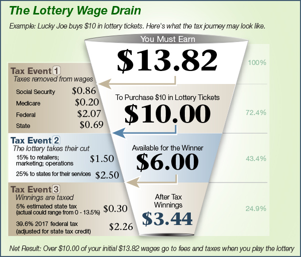 The Lottery Wage Drain