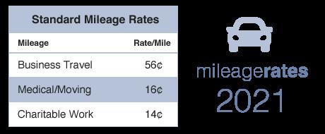 2021 Mileage Rates