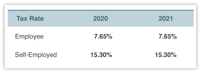 2021 Social Security and Medicare Rates