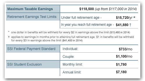 2015 Social Security Benefits
