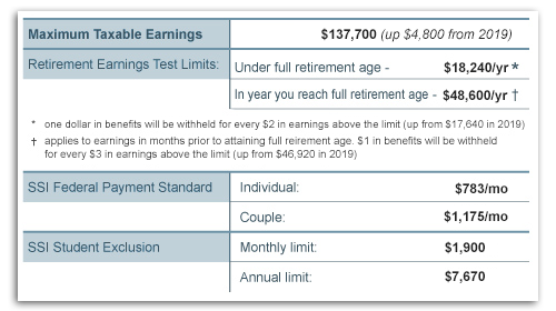 2020 Social Security Benefits