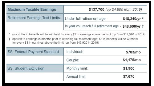 2020 Social Security Benefits
