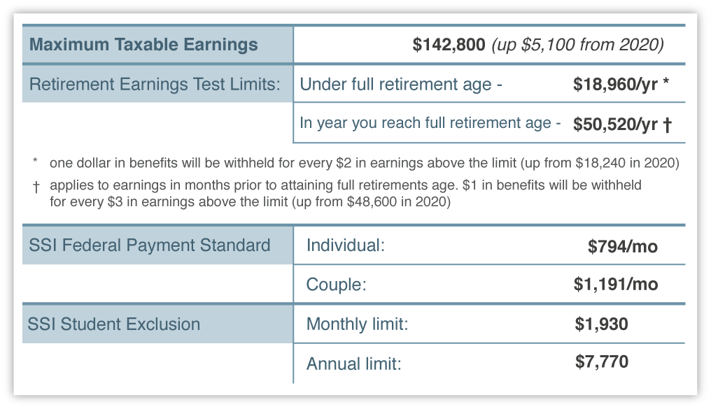 2021 Social Security Benefits