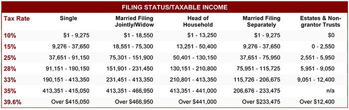 2015 Tax Rates