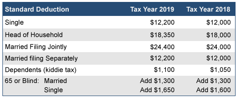 2019 Standard Deductions