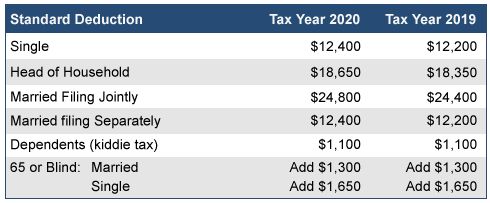 2020 Standard Deductions table
