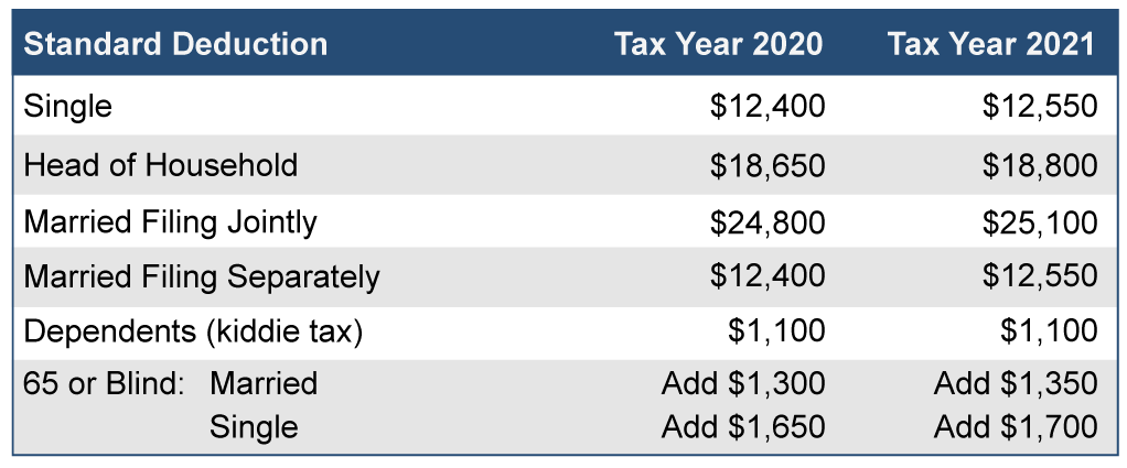 2021 Standard Deductions