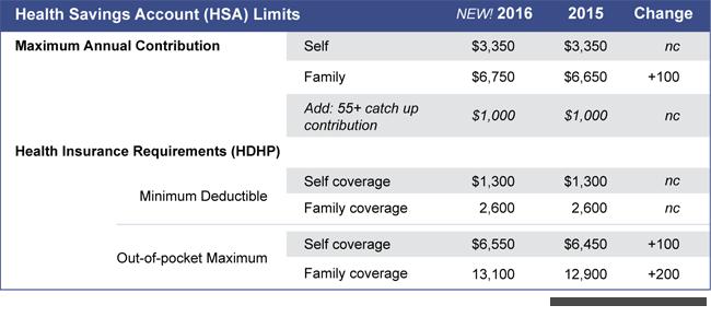 2016 HSA Limits