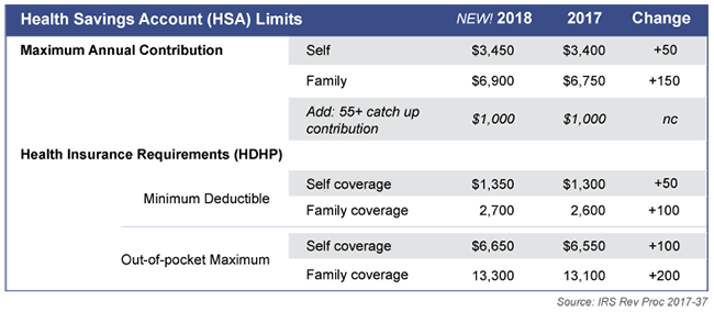 2018 HSA Limits